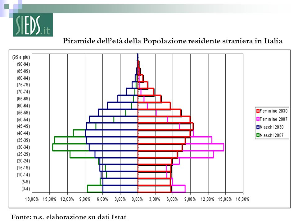 Piramide dell'età della Popolazione residente straniera in Italia