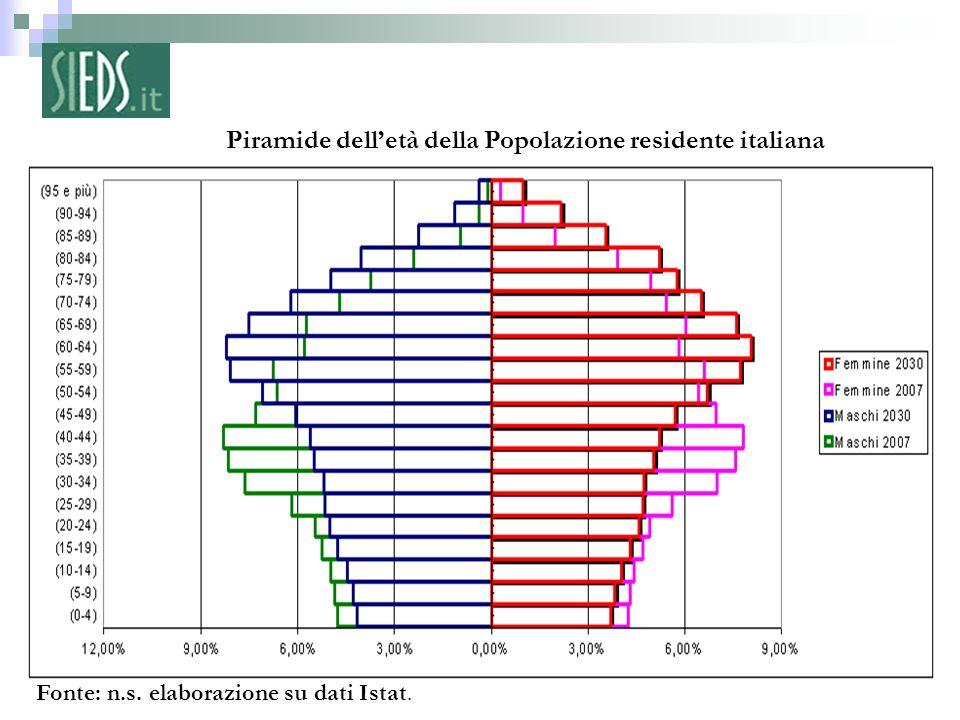 Piramide dell'età della Popolazione residente italiana