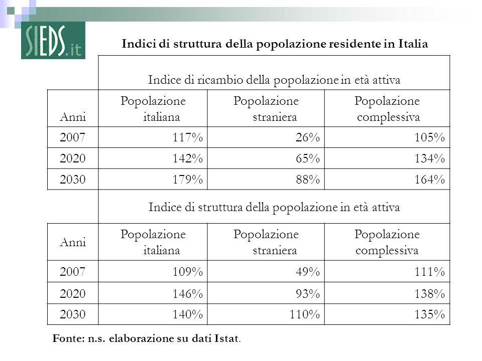 Indici di struttura della popolazione residente in Italia