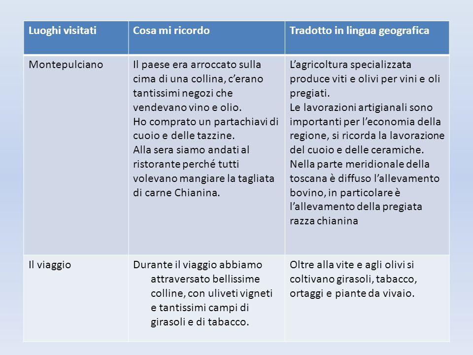 Luoghi visitati Cosa mi ricordo. Tradotto in lingua geografica. Montepulciano.