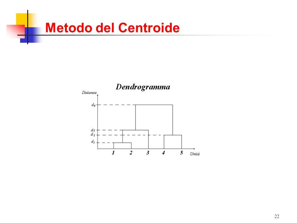Metodo del Centroide