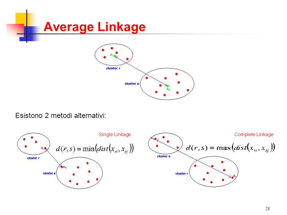 Average Linkage Esistono 2 metodi alternativi: Single Linkage