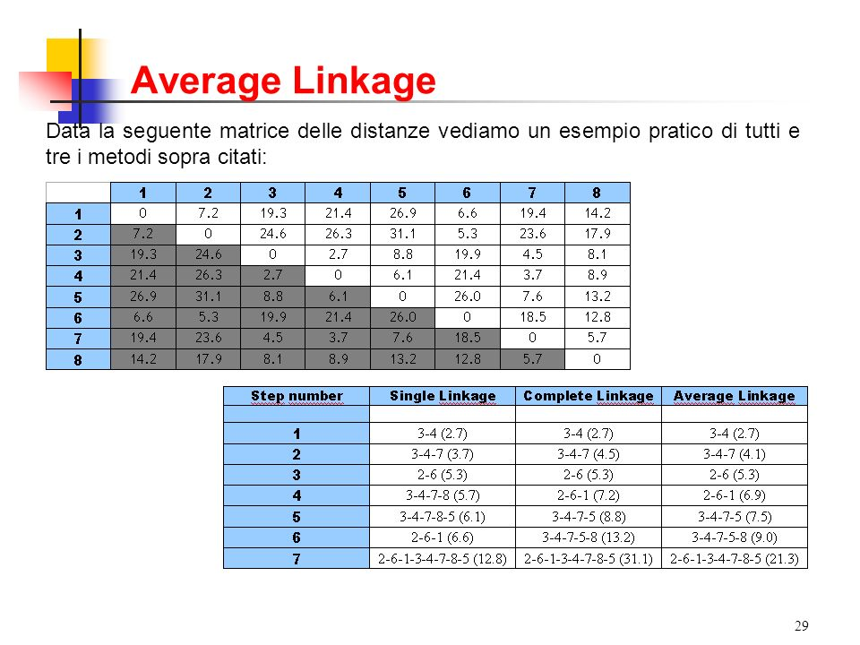 Average Linkage Data la seguente matrice delle distanze vediamo un esempio pratico di tutti e tre i metodi sopra citati: