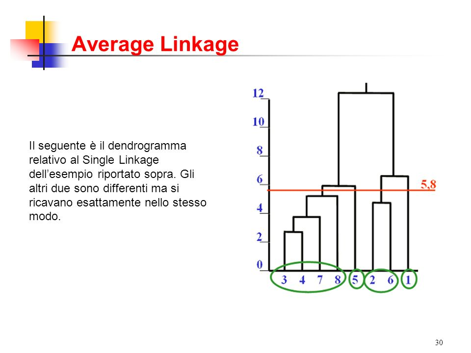 Average Linkage