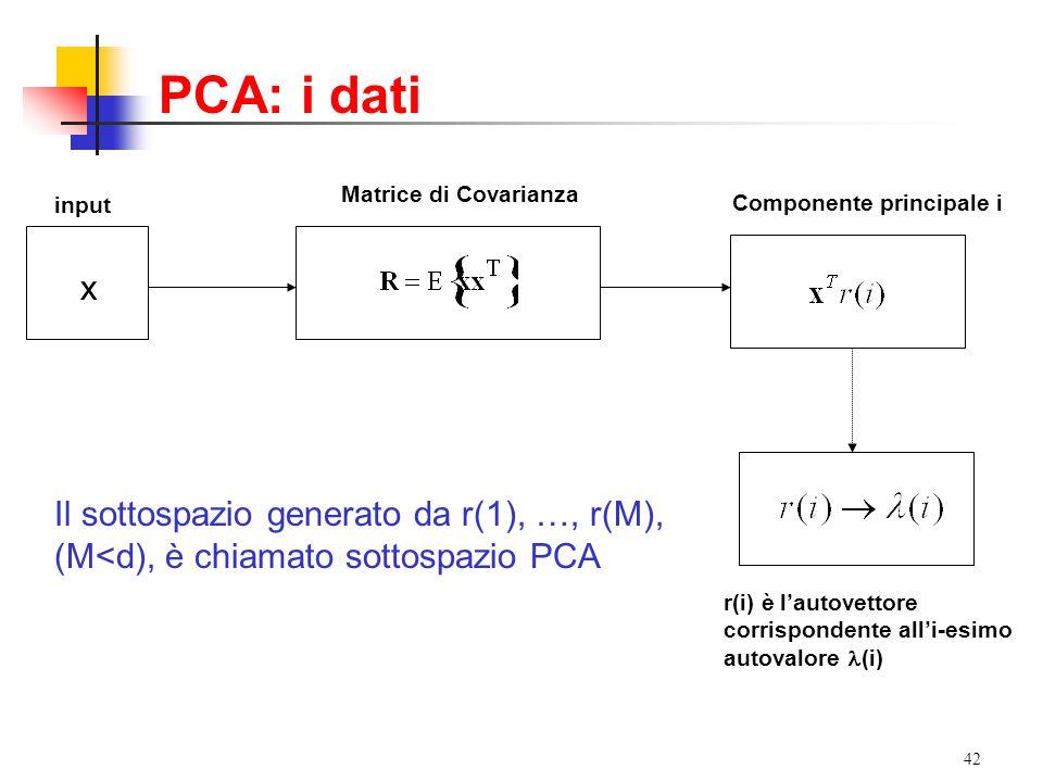 PCA: i dati x Il sottospazio generato da r(1), …, r(M),