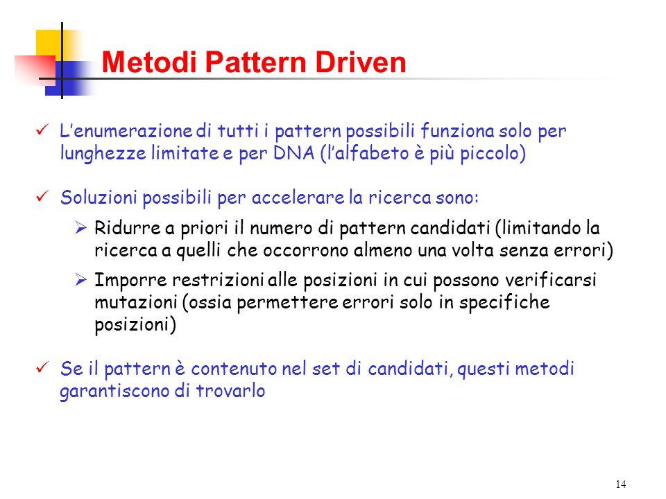 Metodi Pattern Driven L'enumerazione di tutti i pattern possibili funziona solo per lunghezze limitate e per DNA (l'alfabeto è più piccolo)