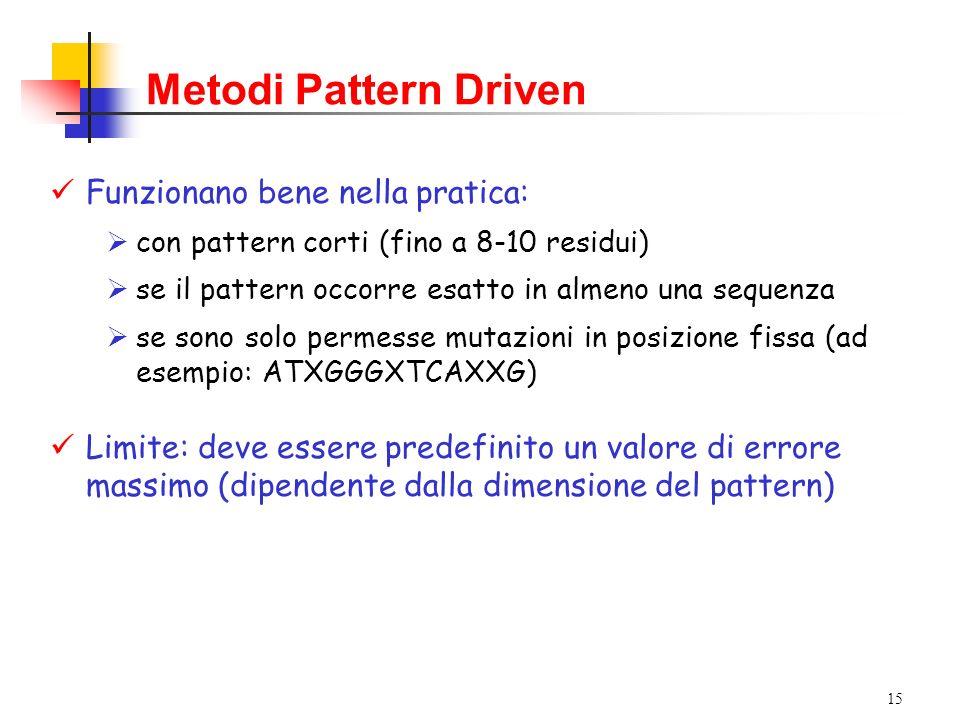 Metodi Pattern Driven Funzionano bene nella pratica: