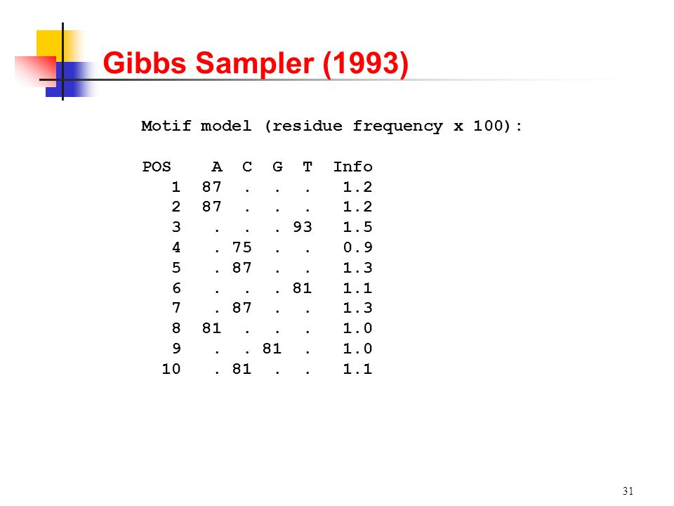 Gibbs Sampler (1993) Motif model (residue frequency x 100):