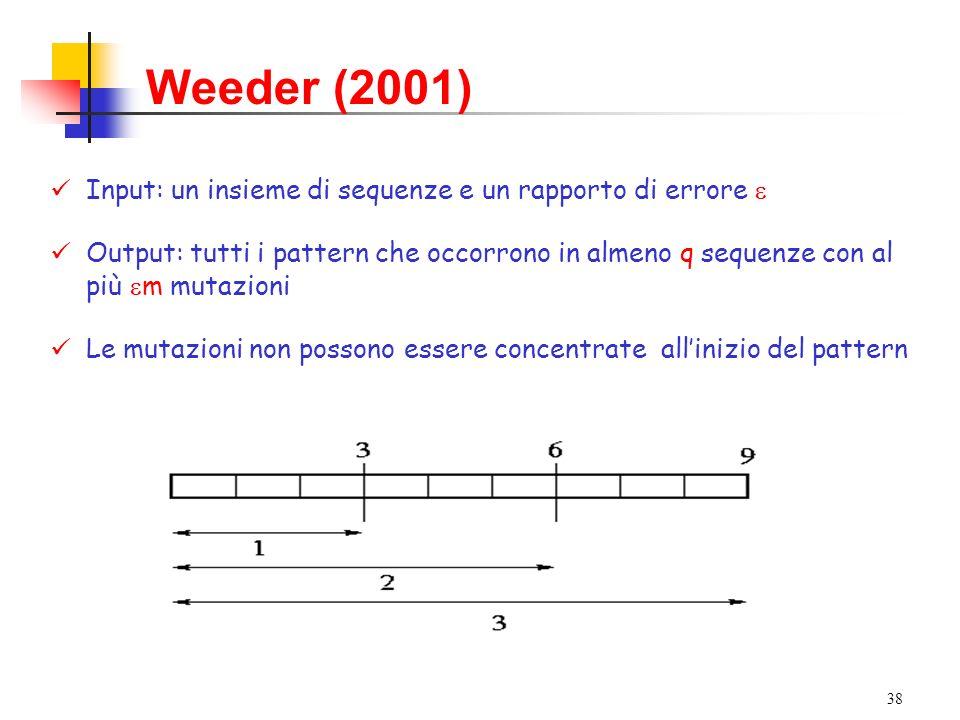 Weeder (2001) Input: un insieme di sequenze e un rapporto di errore 