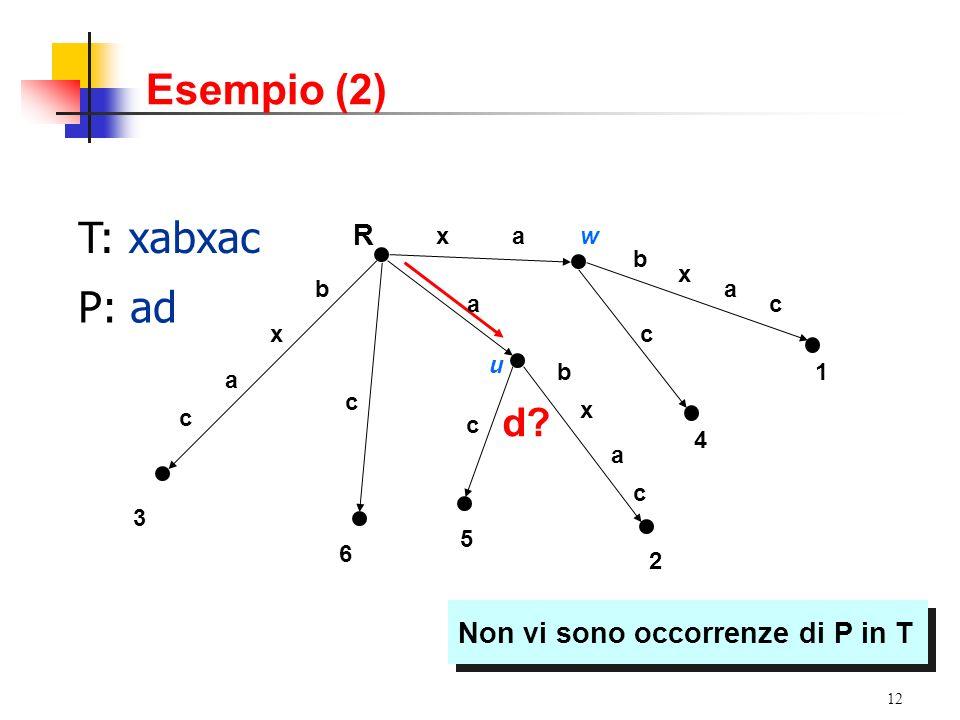 Esempio (2) T: xabxac P: ad d R Non vi sono occorrenze di P in T a x
