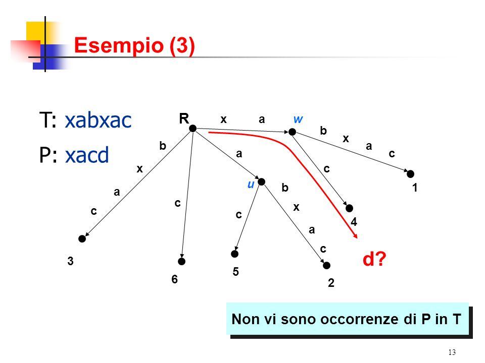 Esempio (3) T: xabxac P: xacd d R Non vi sono occorrenze di P in T a