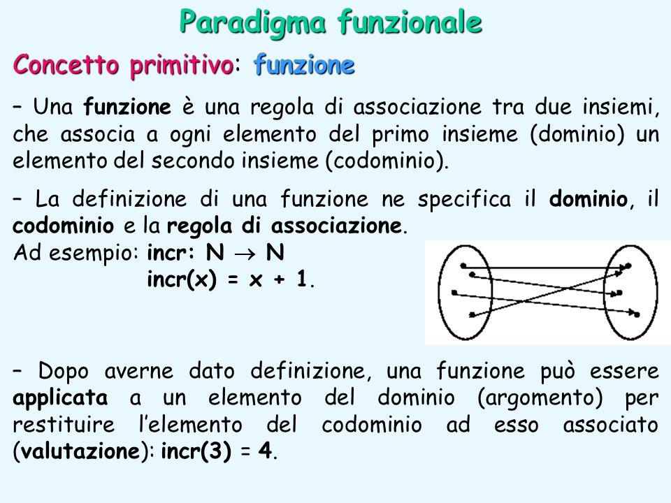 Paradigma funzionale Concetto primitivo: funzione