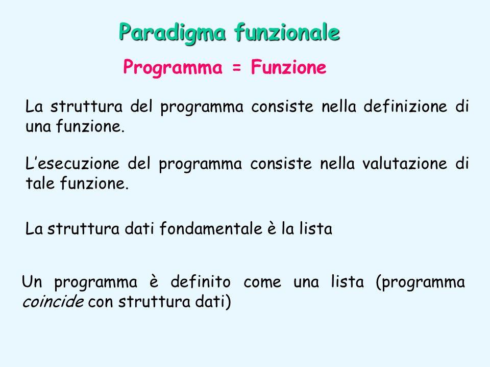 Paradigma funzionale Programma = Funzione