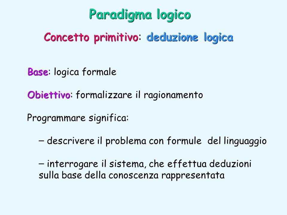 Paradigma logico Concetto primitivo: deduzione logica
