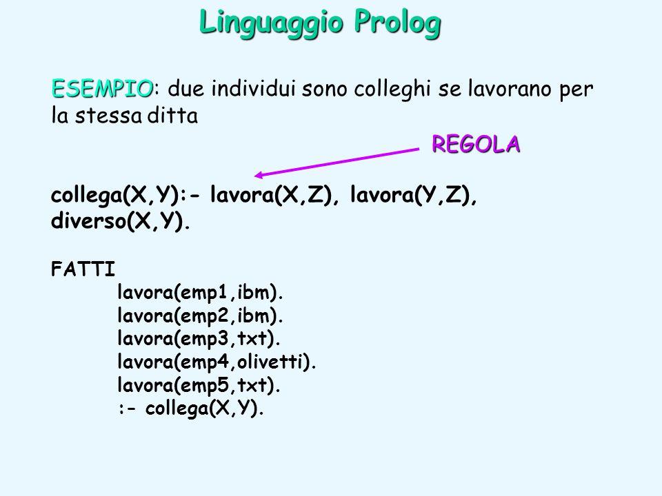 Linguaggio Prolog ESEMPIO: due individui sono colleghi se lavorano per la stessa ditta. collega(X,Y):- lavora(X,Z), lavora(Y,Z), diverso(X,Y).