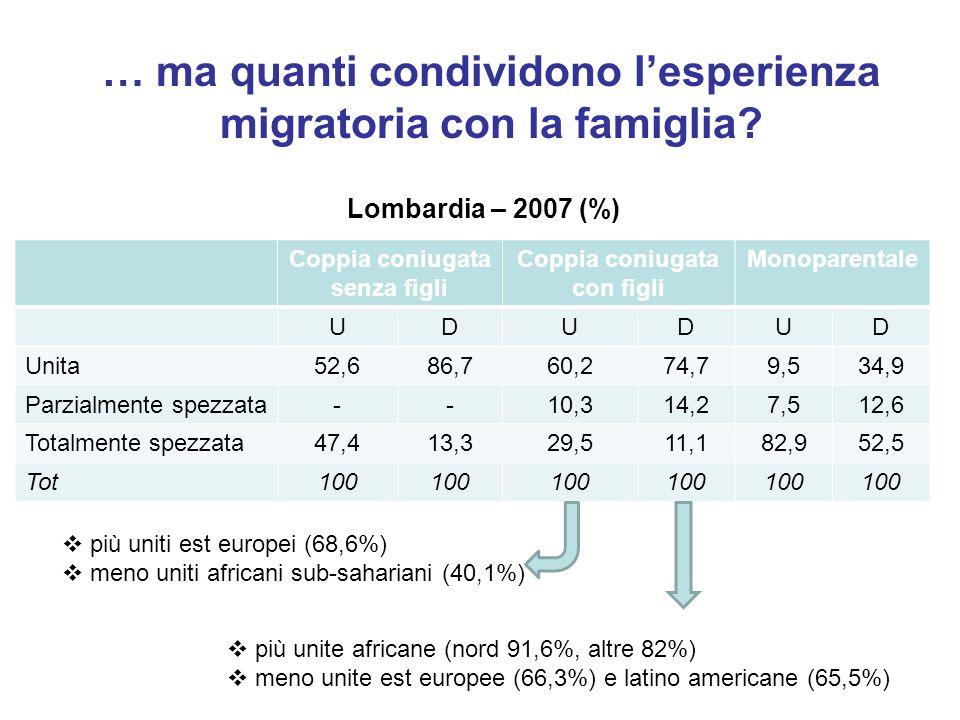 … ma quanti condividono l'esperienza migratoria con la famiglia