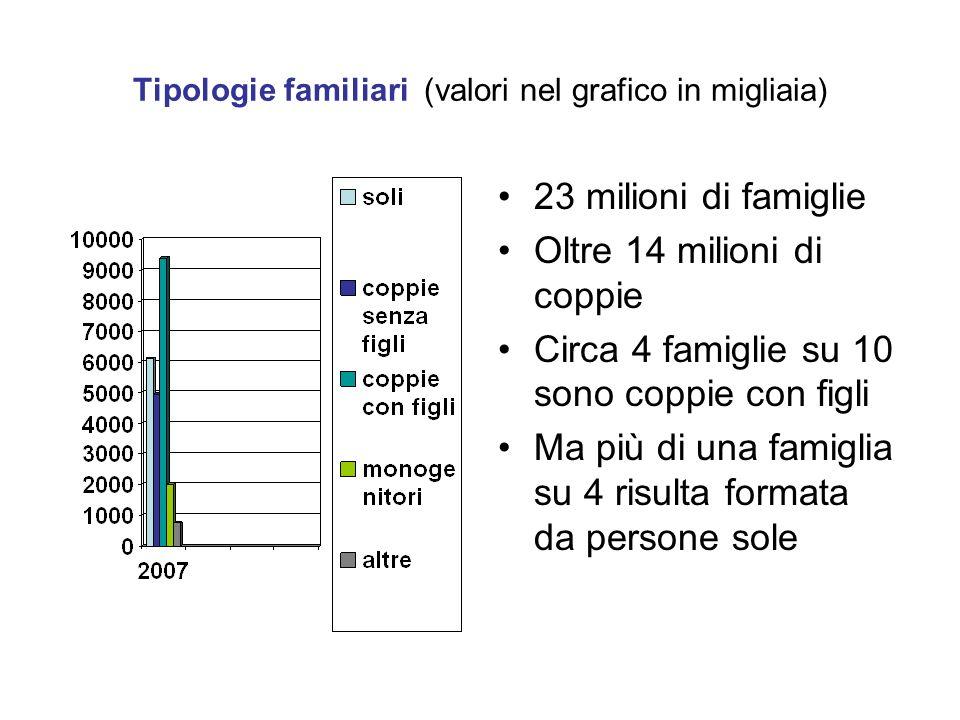 Tipologie familiari (valori nel grafico in migliaia)