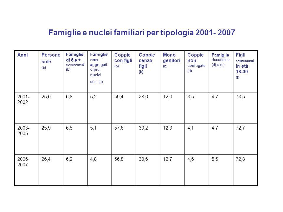 Famiglie e nuclei familiari per tipologia 2001- 2007