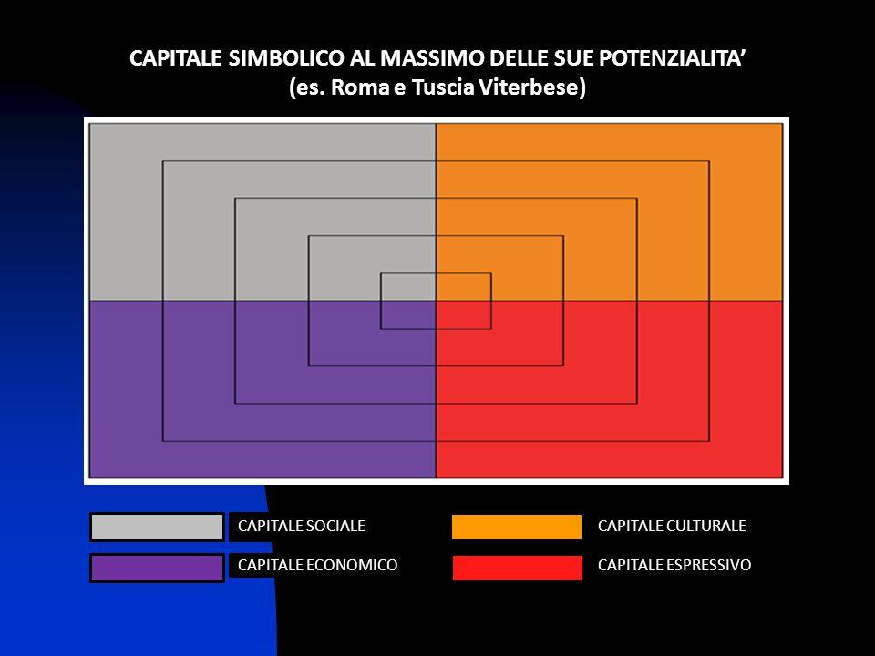 CAPITALE SIMBOLICO AL MASSIMO DELLE SUE POTENZIALITA'