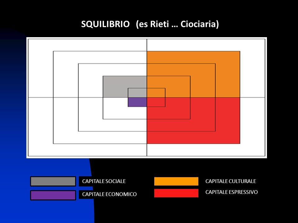 SQUILIBRIO (es Rieti … Ciociaria)