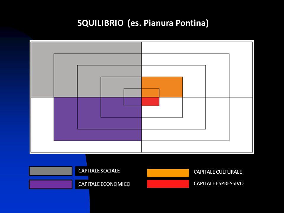 SQUILIBRIO (es. Pianura Pontina)