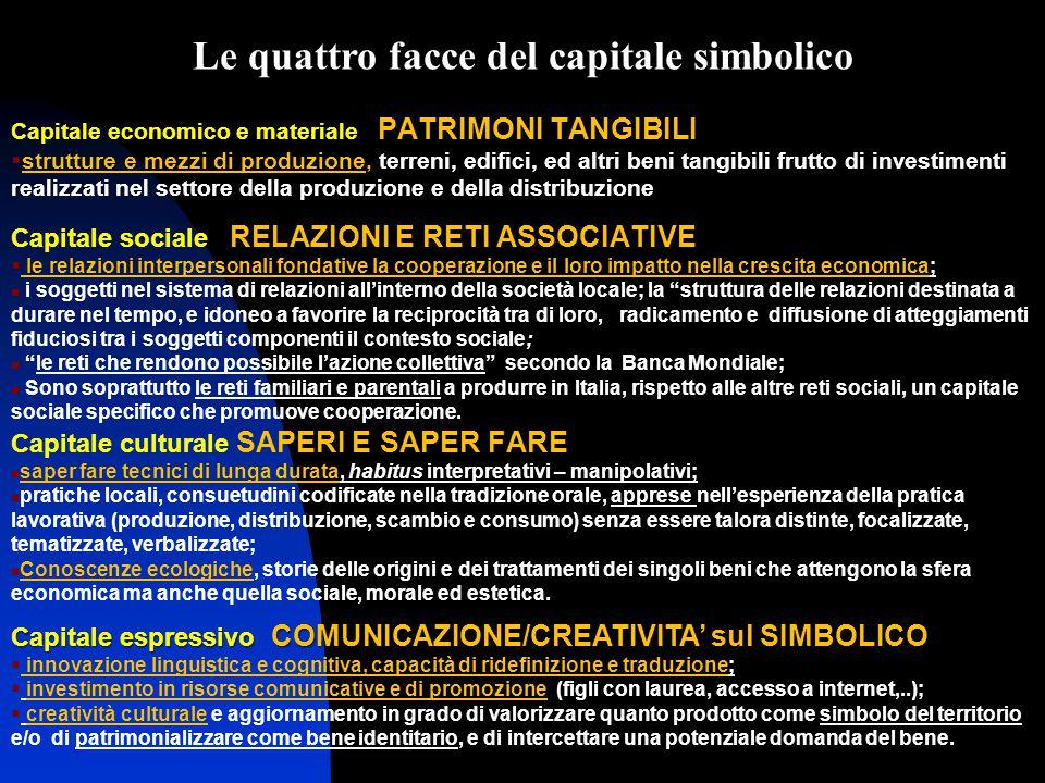 Le quattro facce del capitale simbolico
