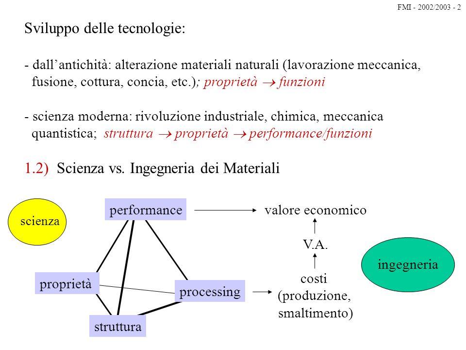 Sviluppo delle tecnologie: