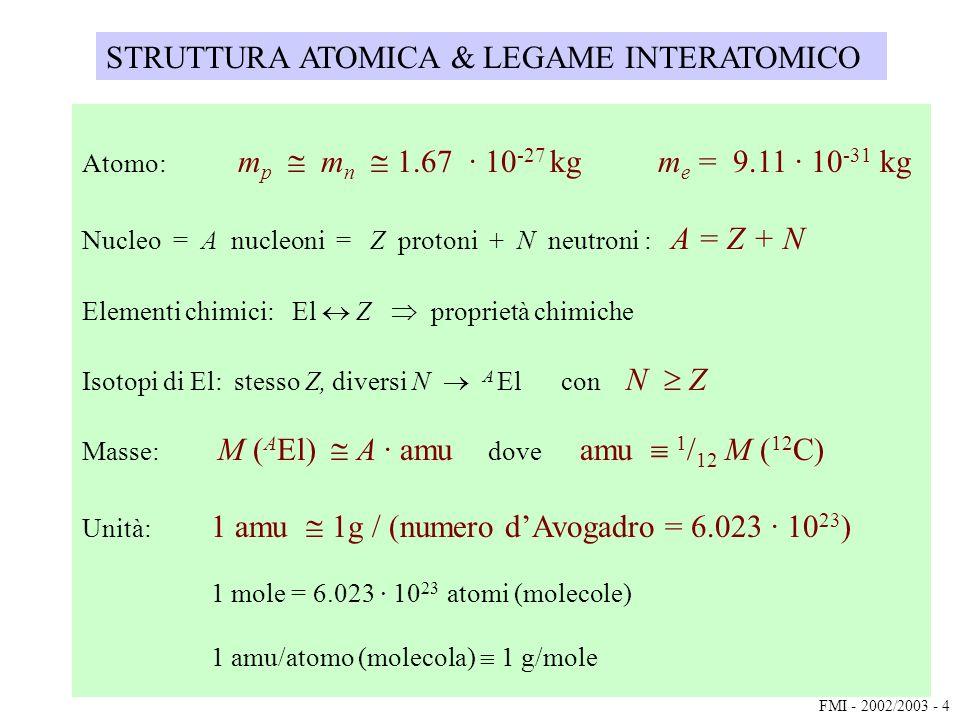 STRUTTURA ATOMICA & LEGAME INTERATOMICO