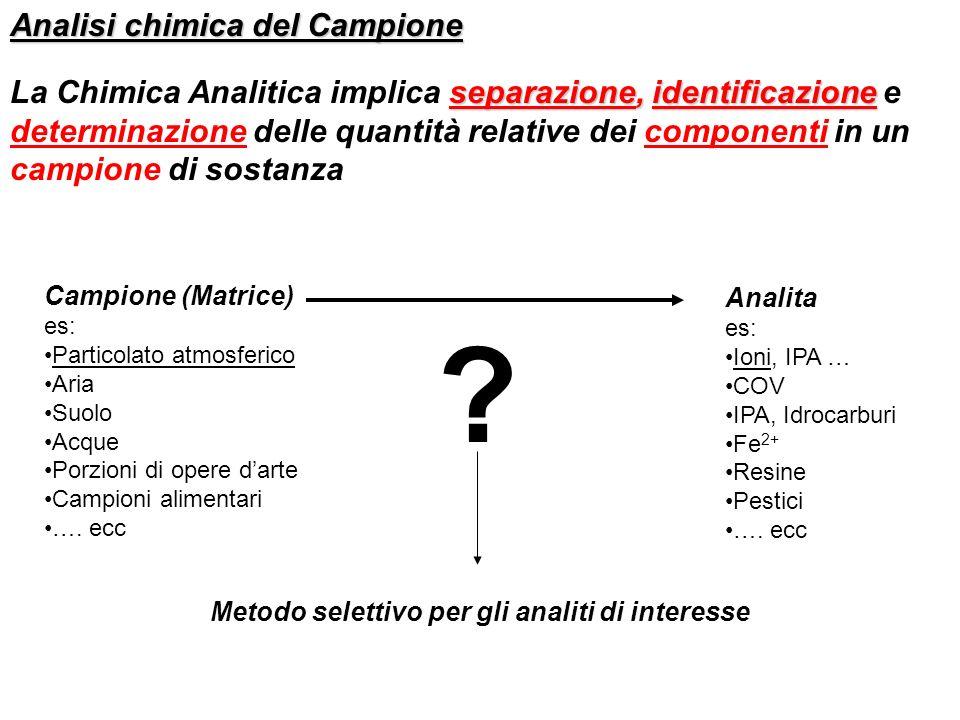 Analisi chimica del Campione