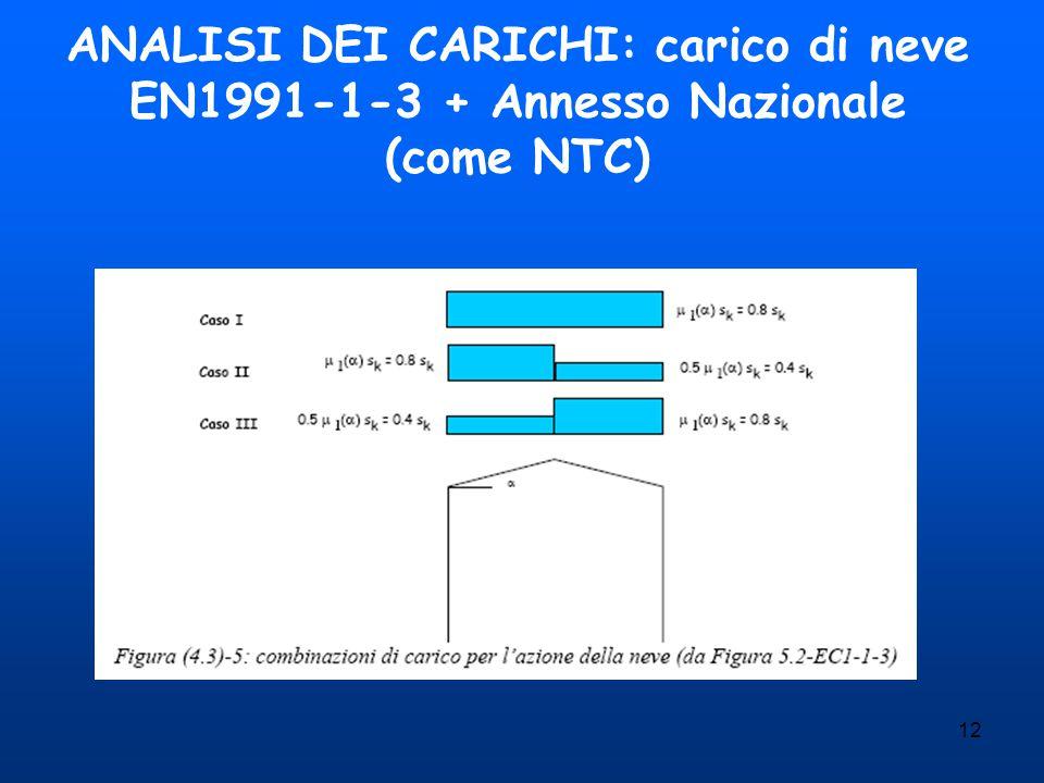 ANALISI DEI CARICHI: carico di neve EN1991-1-3 + Annesso Nazionale (come NTC)