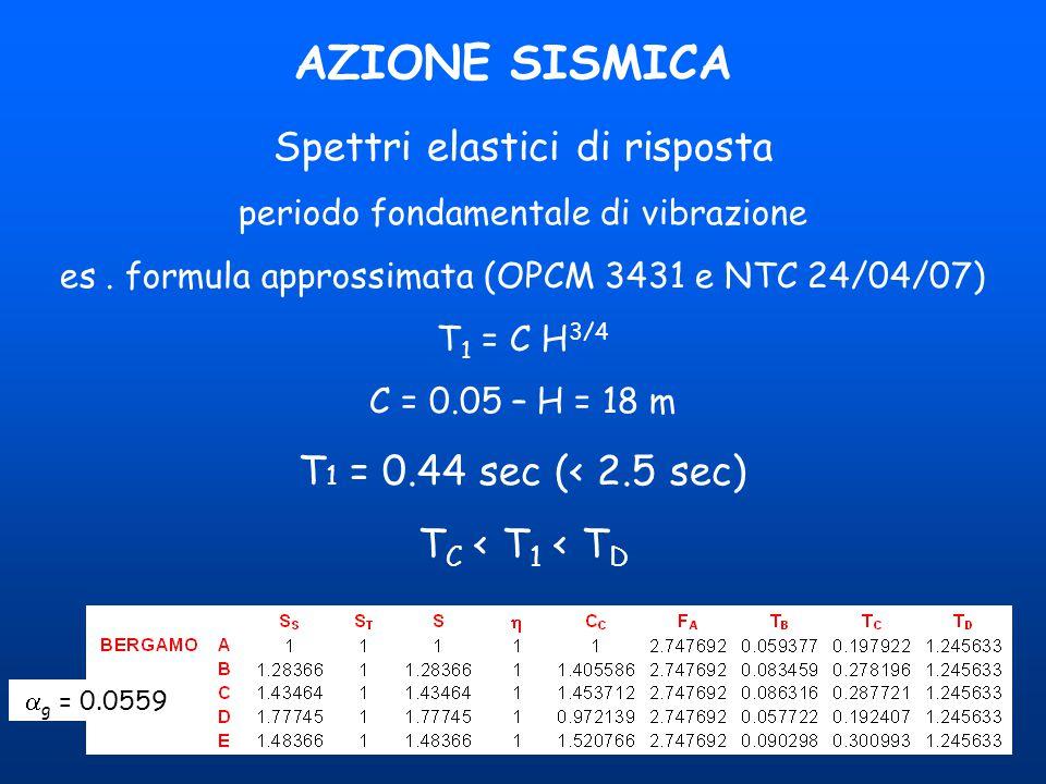 AZIONE SISMICA Spettri elastici di risposta