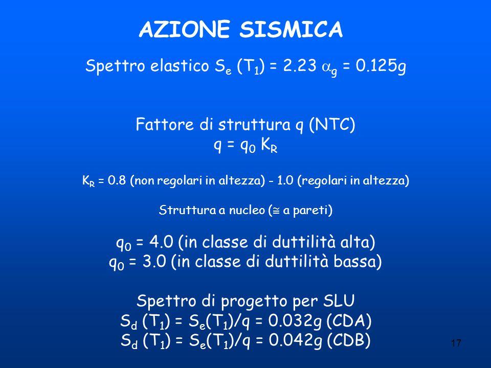 AZIONE SISMICA Spettro elastico Se (T1) = 2.23 g = 0.125g
