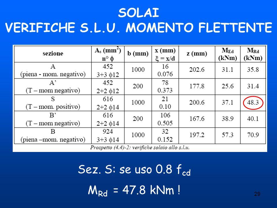 SOLAI VERIFICHE S.L.U. MOMENTO FLETTENTE