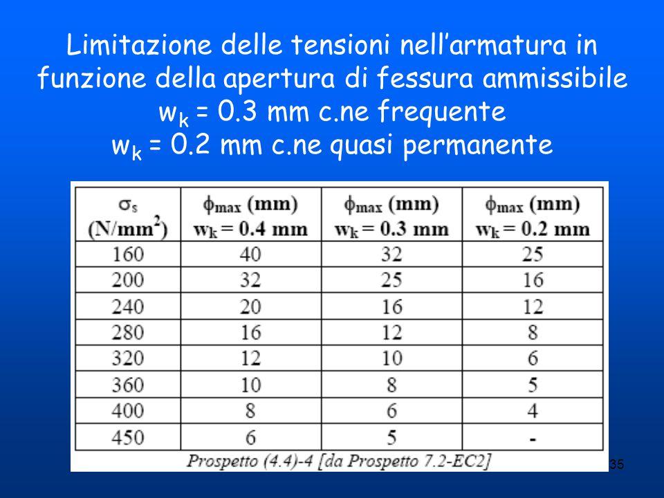 wk = 0.2 mm c.ne quasi permanente