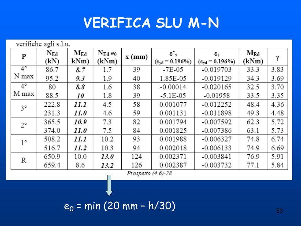 VERIFICA SLU M-N e0 = min (20 mm – h/30)