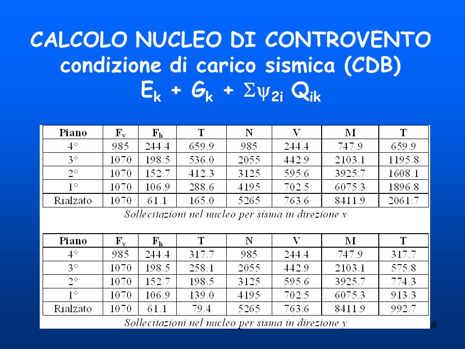 CALCOLO NUCLEO DI CONTROVENTO condizione di carico sismica (CDB) Ek + Gk + 2i Qik