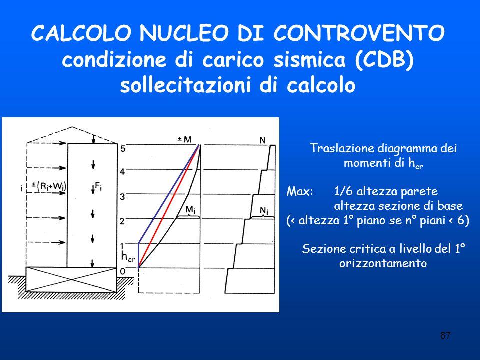 CALCOLO NUCLEO DI CONTROVENTO condizione di carico sismica (CDB) sollecitazioni di calcolo