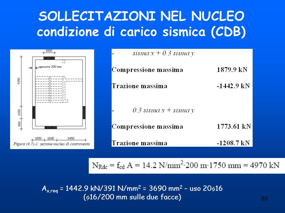 SOLLECITAZIONI NEL NUCLEO condizione di carico sismica (CDB)
