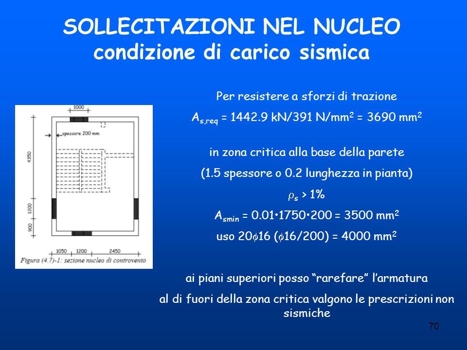 SOLLECITAZIONI NEL NUCLEO condizione di carico sismica