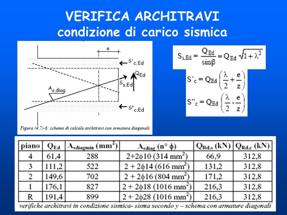 VERIFICA ARCHITRAVI condizione di carico sismica
