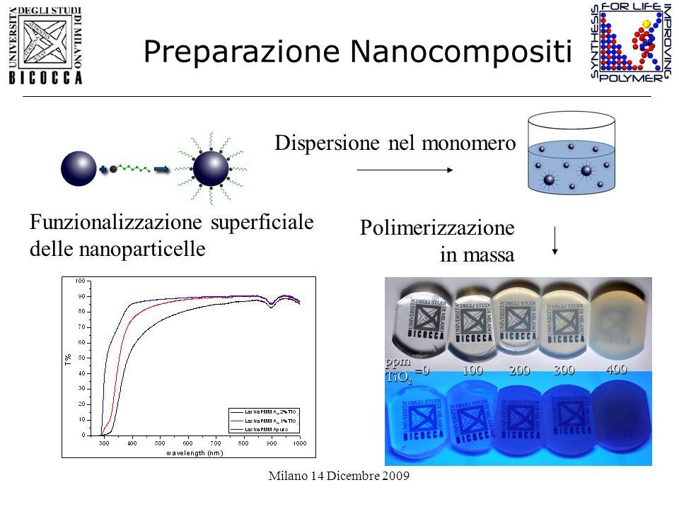 Preparazione Nanocompositi