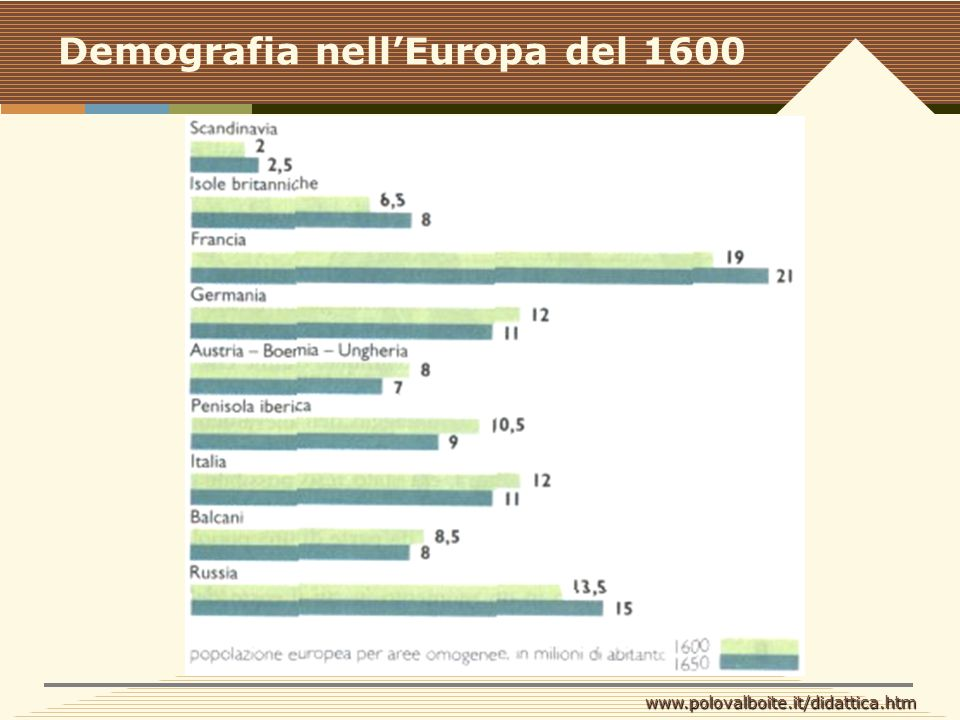 Demografia nell'Europa del 1600