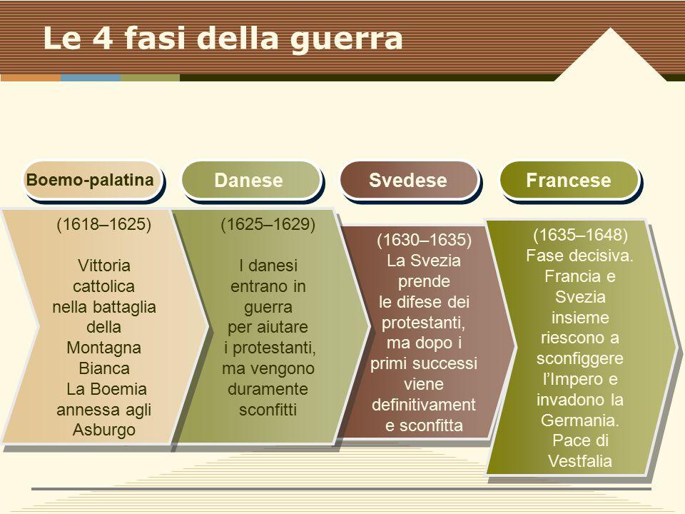 Le 4 fasi della guerra Danese Svedese Francese Boemo-palatina