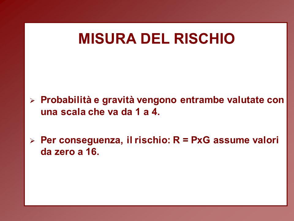 MISURA DEL RISCHIO Probabilità e gravità vengono entrambe valutate con una scala che va da 1 a 4.