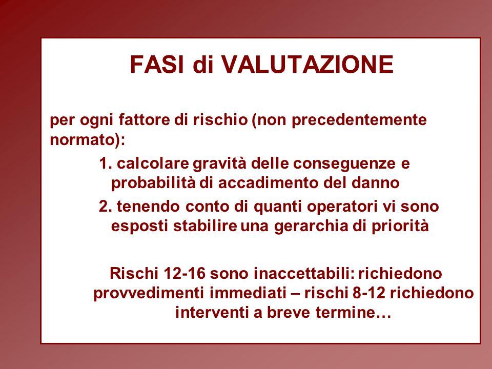FASI di VALUTAZIONE per ogni fattore di rischio (non precedentemente normato):