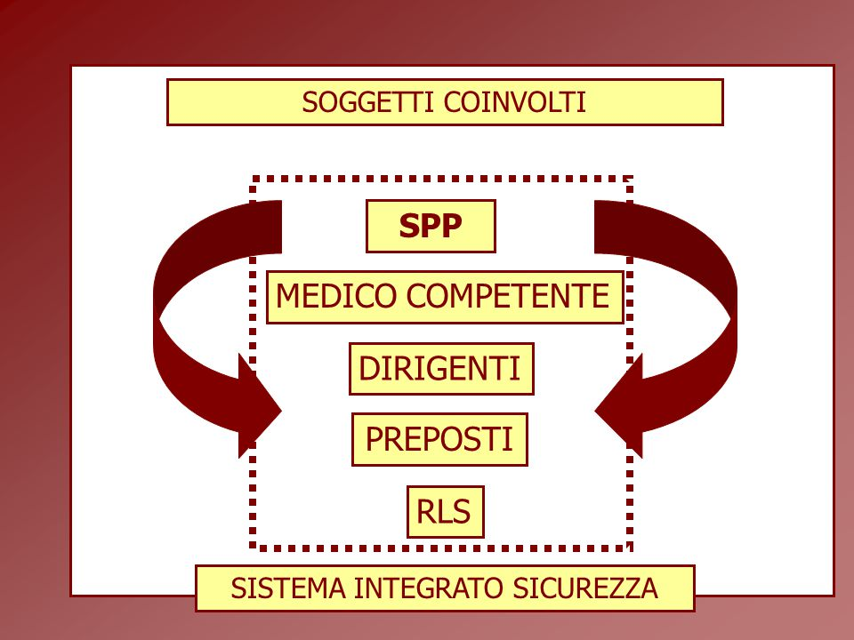 SISTEMA INTEGRATO SICUREZZA