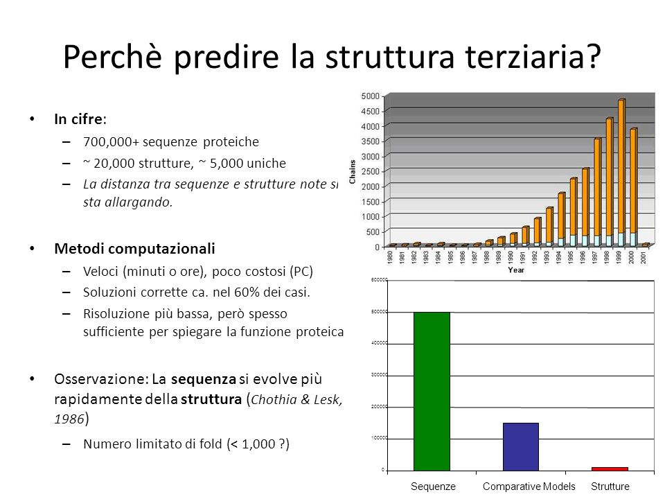 Perchè predire la struttura terziaria