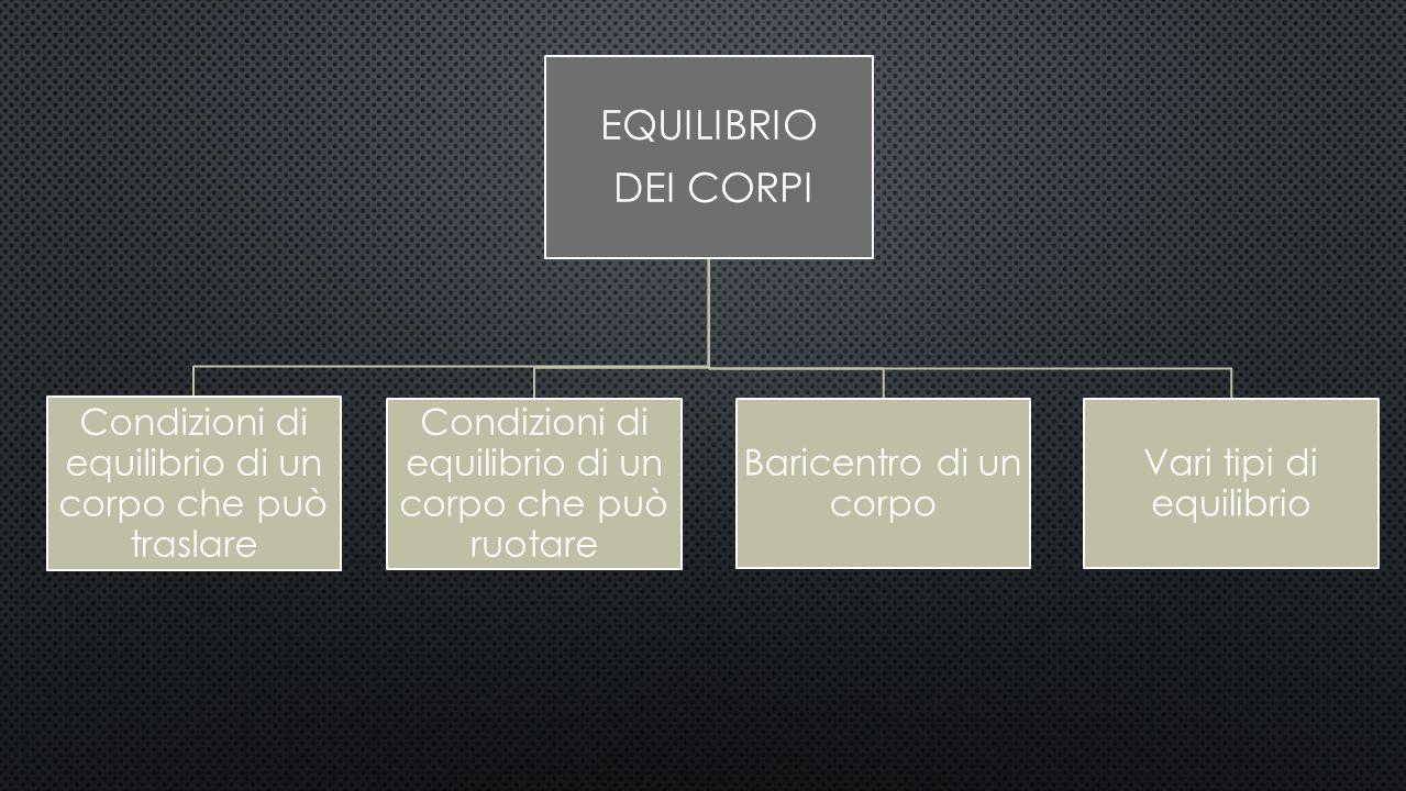 EQUILIBRIO DEI CORPI. Condizioni di equilibrio di un corpo che può traslare. Condizioni di equilibrio di un corpo che può ruotare.