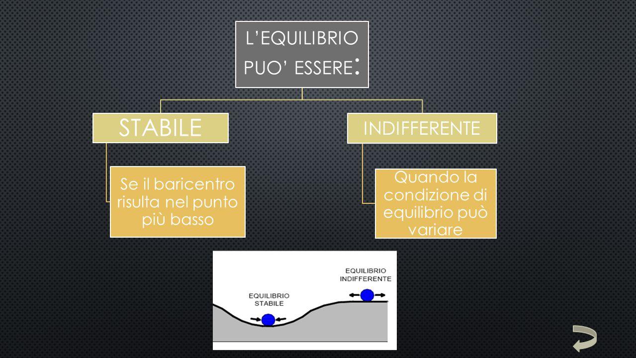STABILE L'EQUILIBRIO PUO' ESSERE: INDIFFERENTE