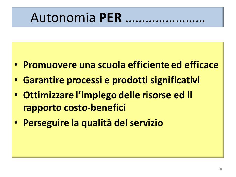 Autonomia PER ……………………